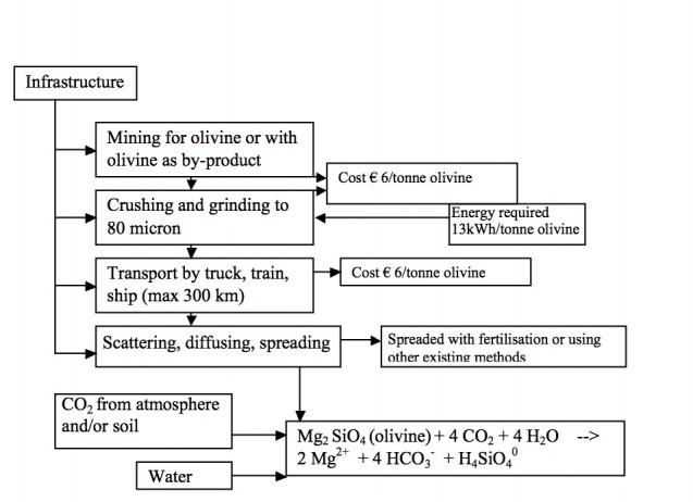 Olivine-Process